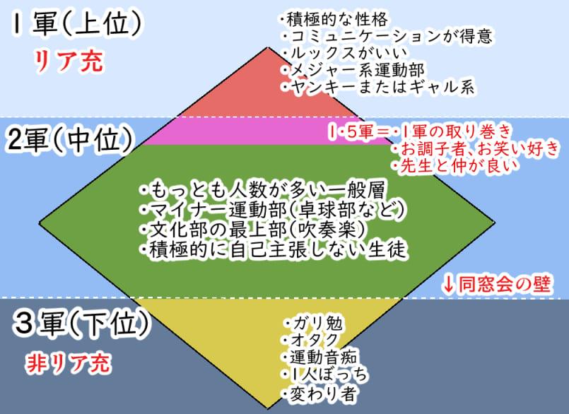 日本のスクールカーストを現した図